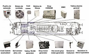 System for decreasing the IDLE time of the 2100 HP Traction Diesel Engine located on the 2100 HP locomotive, LDE Diesel-electrical type